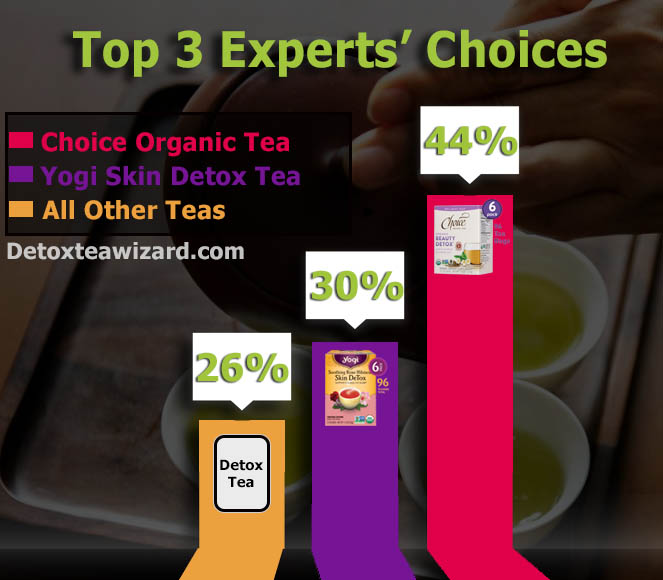 Infographics best detox tea for skin by detox tea wizard