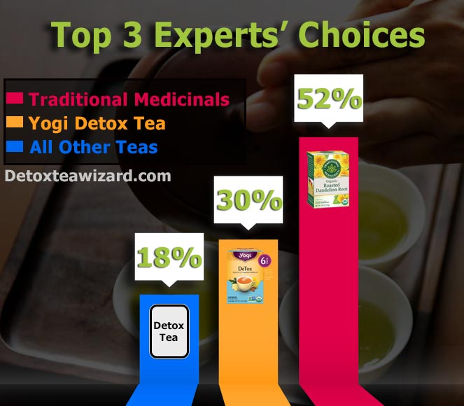 Infographics best detox tea
